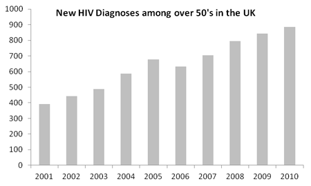 New HIV Diagnoses among over 50's in the UK